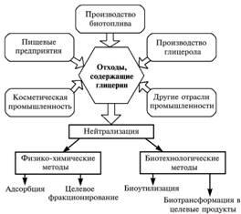 выпаривание глицерина: